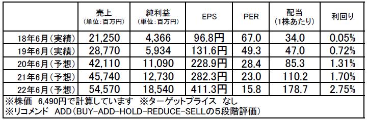 レーザーテック(6920):市場平均予想(単位:百万円)
