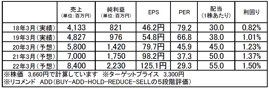 アイ・アールジャパンホールディングス(6035):市場平均予想(単位:百万円)
