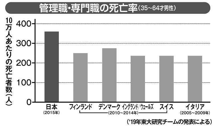 管理職・専門職の死亡率(35~64才男性)