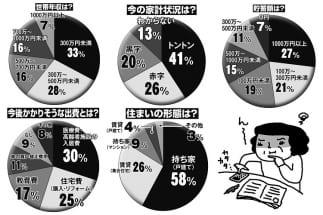 「隣の家計の平均値」533人調査の結果は(イラスト/やまなかゆうこ)