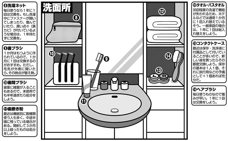 """洗面所の日用品の""""賞味期限""""は?"""