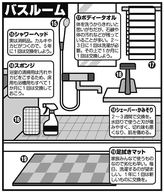 """バスルームの日用品の""""賞味期限""""は?"""