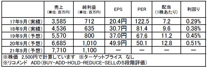 インソース(6200):市場平均予想(単位:百万円)