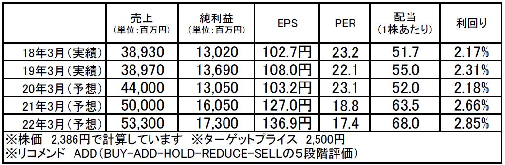コーエーテクモホールディングス(3635):市場平均予想(単位:百万円)
