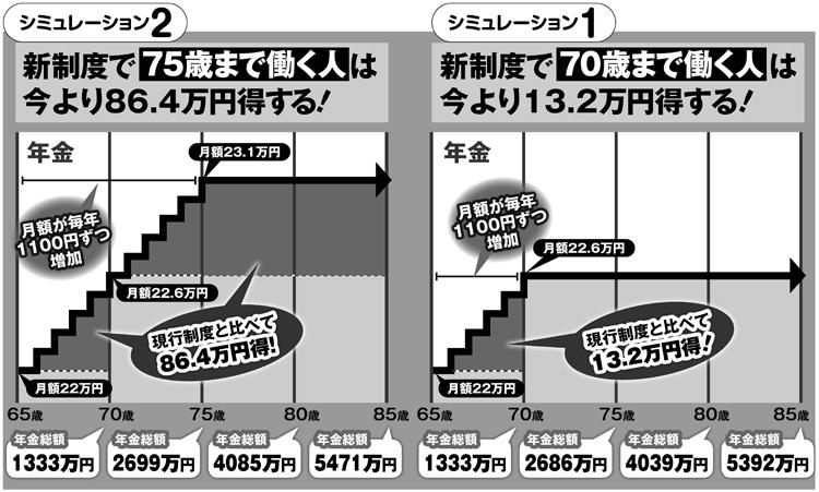 新制度で「70歳まで働く人」「75歳まで働く人」の年金シミュレーション
