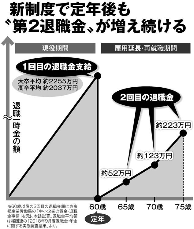 """新制度で定年後も""""第2退職金""""が増え続ける"""
