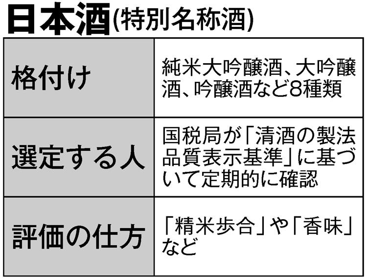 日本酒の特定名称酒