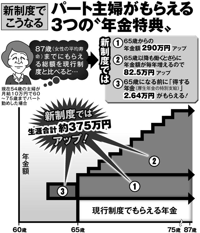 """新制度でパート主婦がもらえる3つの""""年金特典"""""""
