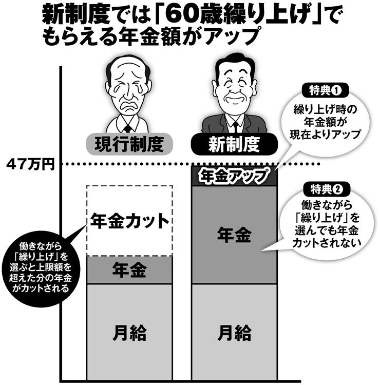 新制度では「60歳繰り上げ」でもらえる年金額がアップ