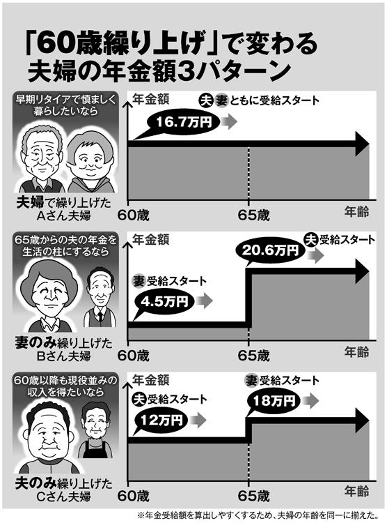 「60歳繰り上げ」で変わる夫婦の年金額3パターン