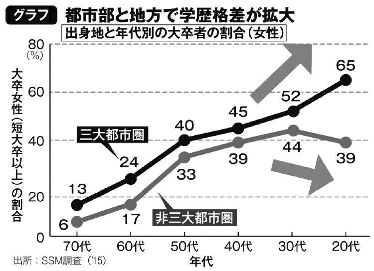 都市部と地方で学歴格差が拡大(出身地と年代別の大卒者の割合・女性)