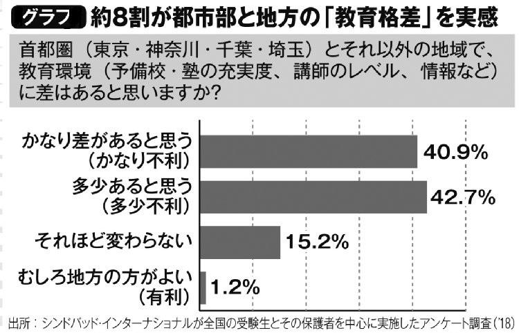 約8割が都市部と地方の「教育格差」を実感