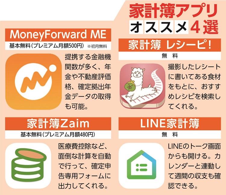 風呂内さんが注目する家計簿アプリ4選