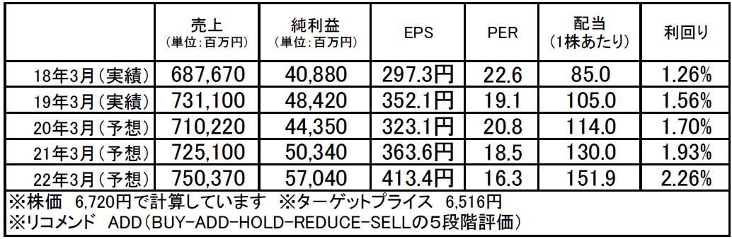 日立ハイテクノロジーズ(8036):市場平均予想(単位:百万円)