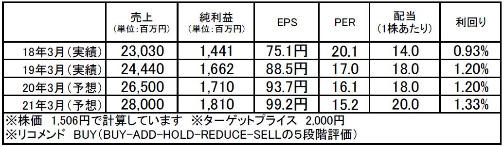 豆蔵ホールディングス(3756):市場平均予想(単位:百万円)