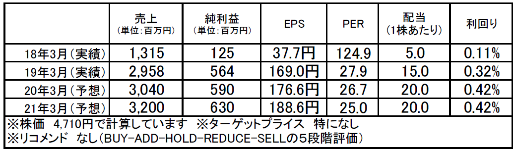 ホロン(7748):市場平均予想(単位:百万円)