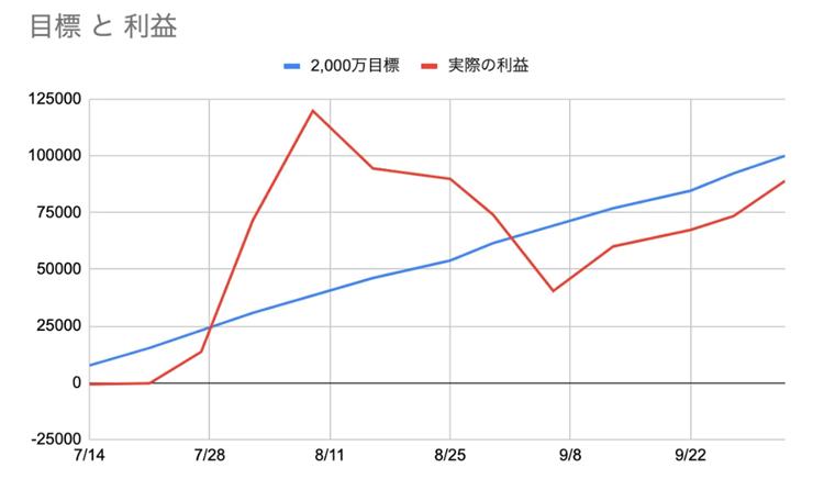 一時は目標の年利40%を大きく上回るリターンを叩き出したシューイチFX(10/10取材時点)