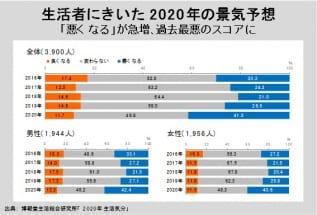 生活者にきいた2020年の景気予想