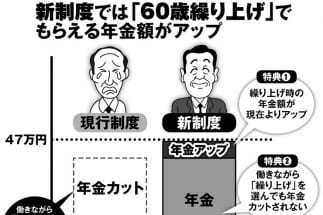 在職老齢年金改正 働きながら繰り上げ受給で月10万円年金増も
