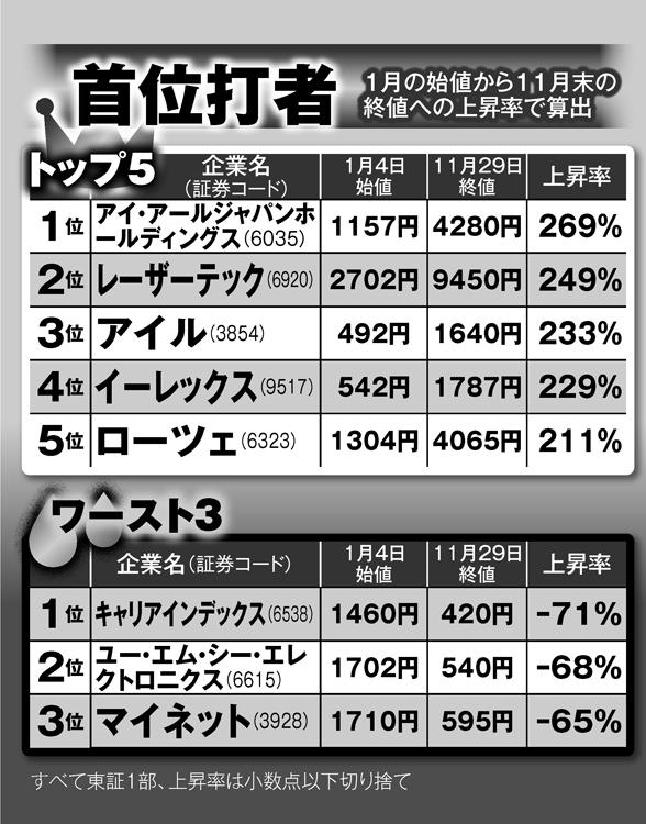 2019年日本株の「首位打者」争いトップ5とワースト3