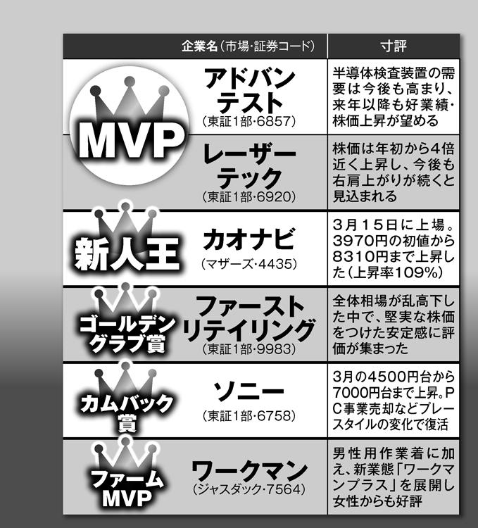 専門家が選んだ2019年の日本株のMVPは?