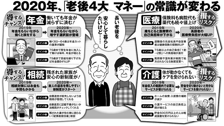 2020年「老後4大マネー」の常識が変わる(イラスト/福島モンタ)
