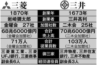 三井と三菱は銀行業で明暗分かれる 両グループの性格の違いも
