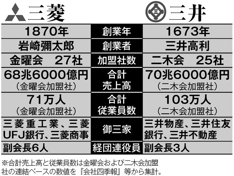 三菱グループと三井グループを比較