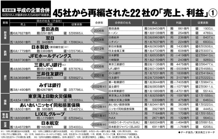 平成の企業合併22社の売上・利益1