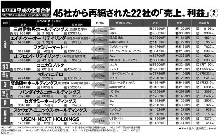 平成の企業合併22社の売上・利益2