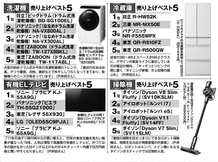 冷蔵庫、洗濯機、掃除機、有機ELテレビの2019年売り上げベスト5