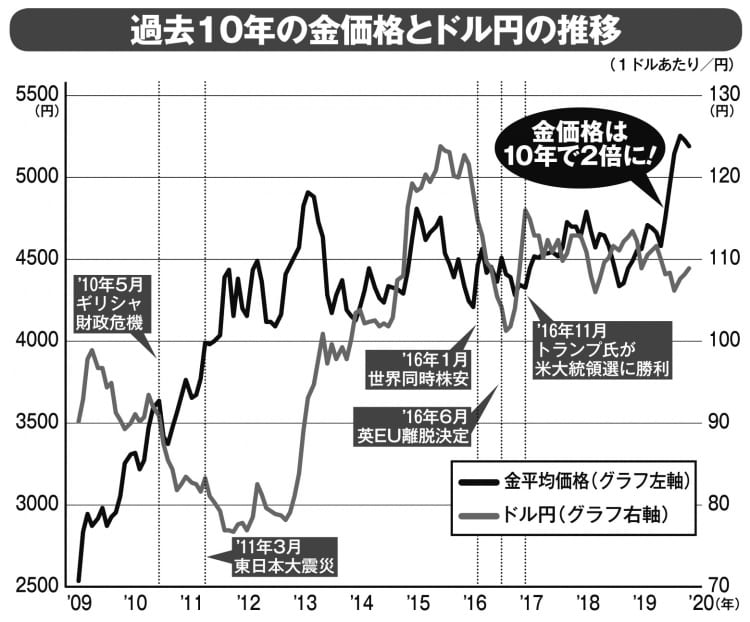 過去10年の金価格とドル円の推移