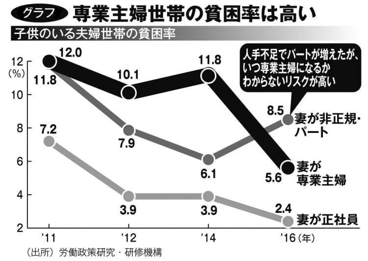 専業主婦世帯の貧困率は高い(子供のいる夫婦世帯の貧困率)