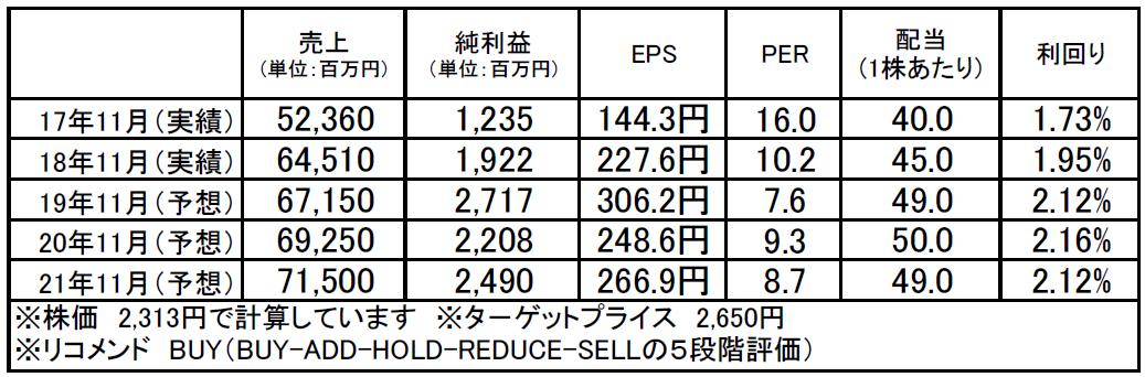 マルカ(7594):市場平均予想(単位:百万円)
