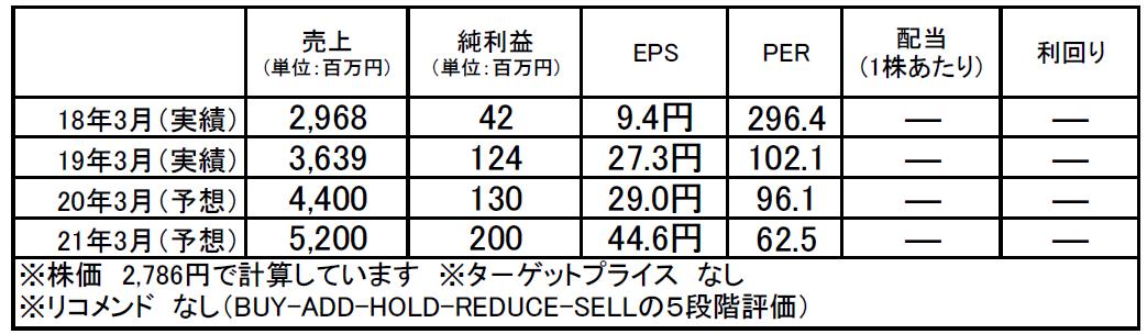 レアジョブ(6096):市場平均予想(単位:百万円)
