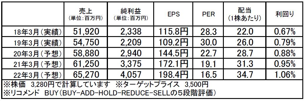 ヨコオ(6800):市場平均予想(単位:百万円)