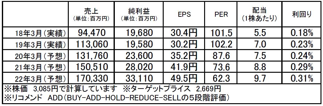 エムスリー(2413):市場平均予想(単位:百万円)