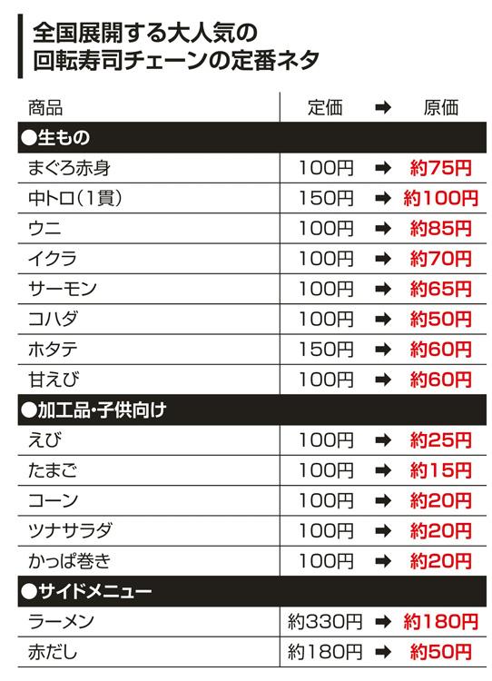 全国展開する回転寿司チェーンの定番ネタの原価