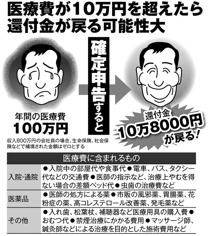 医療費が10万円を超えたら還付金が戻る可能性大