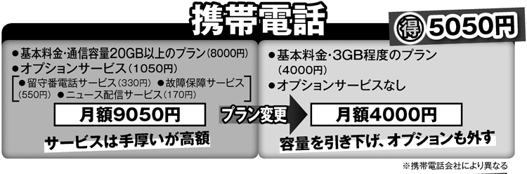 携帯電話代は乗り換えなくてもプラン変更で毎月5000円超安くなる例も
