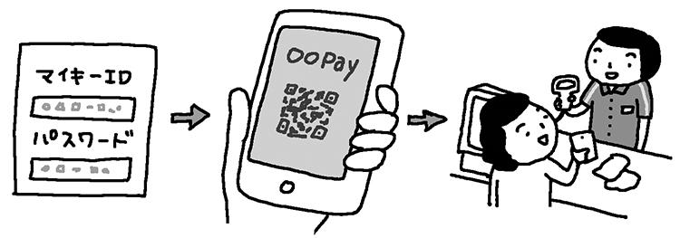 IDをキャッシュレス決済アプリとひもづける方法も(イラスト/やまなかゆうこ)