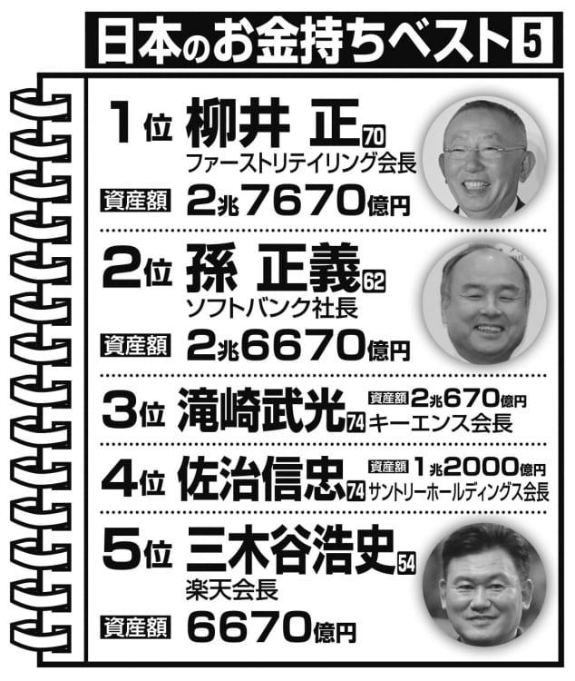 日本のお金持ちベスト5