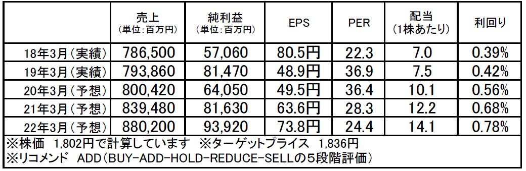 オリンパス(7733):市場平均予想(単位:百万円)