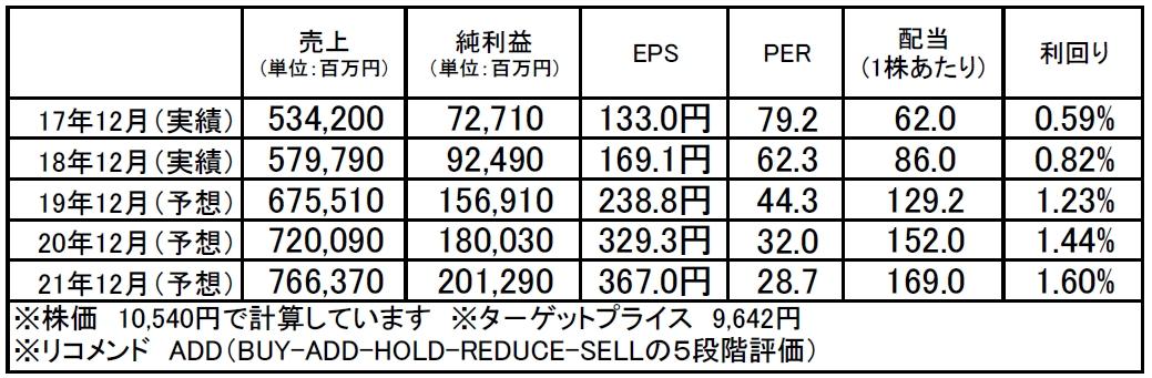 中外製薬(4519):市場平均予想(単位:百万円)
