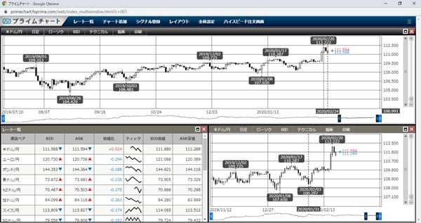 FXプライム取引ツール「プライムチャート」