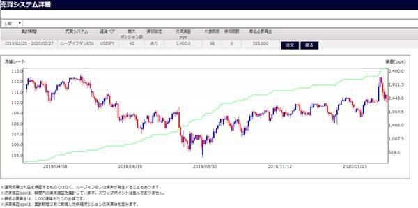 ドル円B50のシミュレーション数値