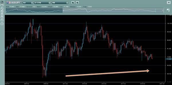2005年以降の豪ドル円推移