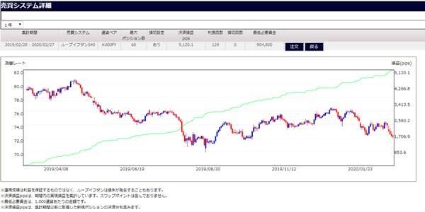 豪ドル円S40のシミュレーション数値