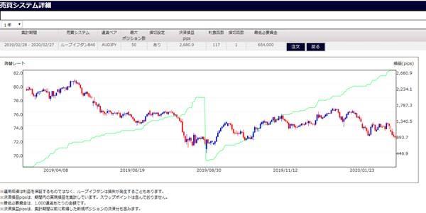 豪ドル円B50のシミュレーション数値