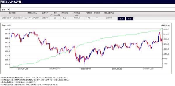 ドル円S50のシミュレーション数値